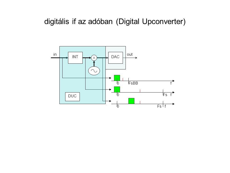 digitális if az adóban (Digital Upconverter) f0FsBB f0Fs f0 out in INT DUC DAC