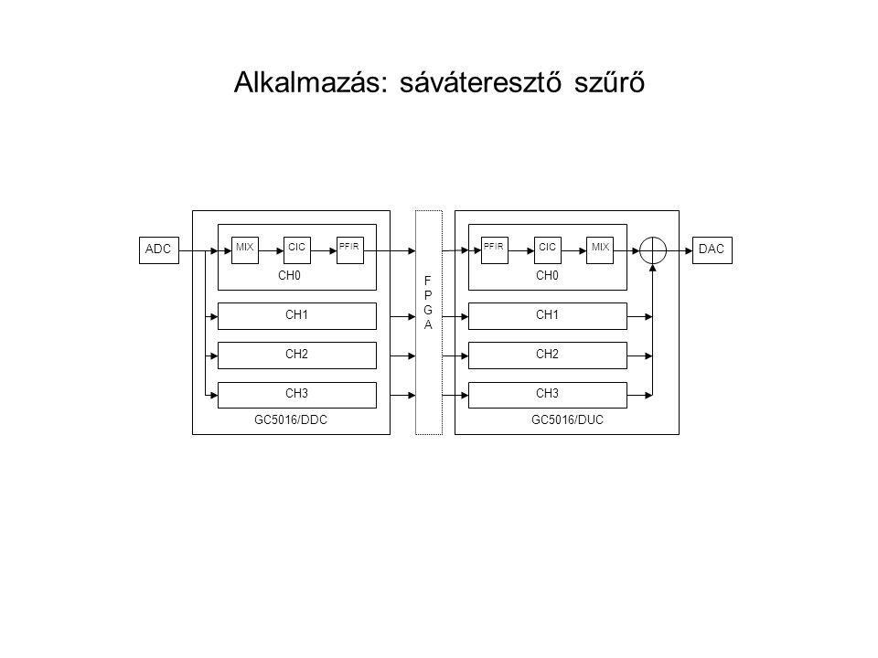 Alkalmazás: sáváteresztő szűrő ADC CIC PFIR MIX CH1 CH2 CH3 FPGAFPGA GC5016/DDC CH0 CIC PFIR CH1 CH2 CH3 GC5016/DUC CH0 MIX DAC