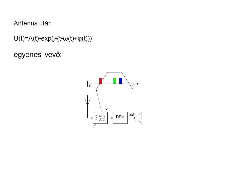 DEM out f0 Antenna után U(t)=A(t)exp(j(tω(t)+φ(t))) egyenes vevő: