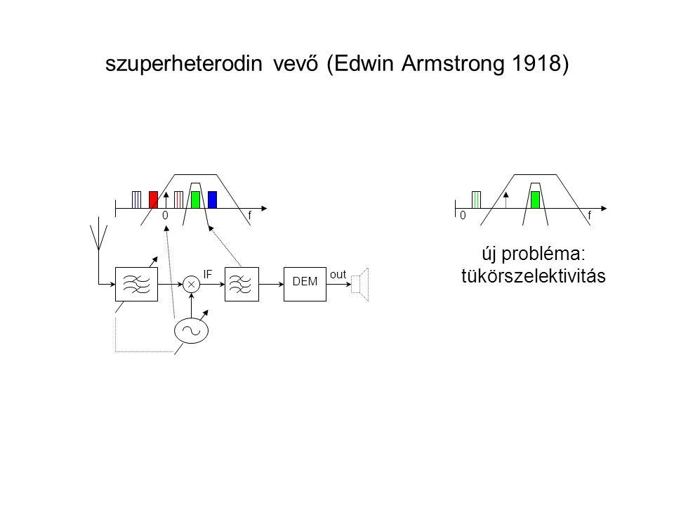 szuperheterodin vevő (Edwin Armstrong 1918) f 0 DEM outIF f0 új probléma: tükörszelektivitás