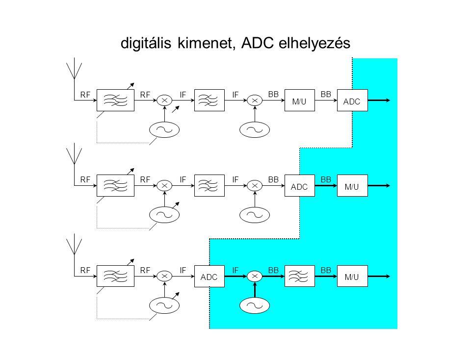 digitális kimenet, ADC elhelyezés