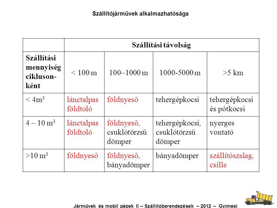 Szállítási távolság Szállítási mennyiség cikluson- ként < 100 m100–1000 m1000-5000 m>5 km < 4m 3 lánctalpas földtoló földnyesőtehergépkocsi és pótkocs