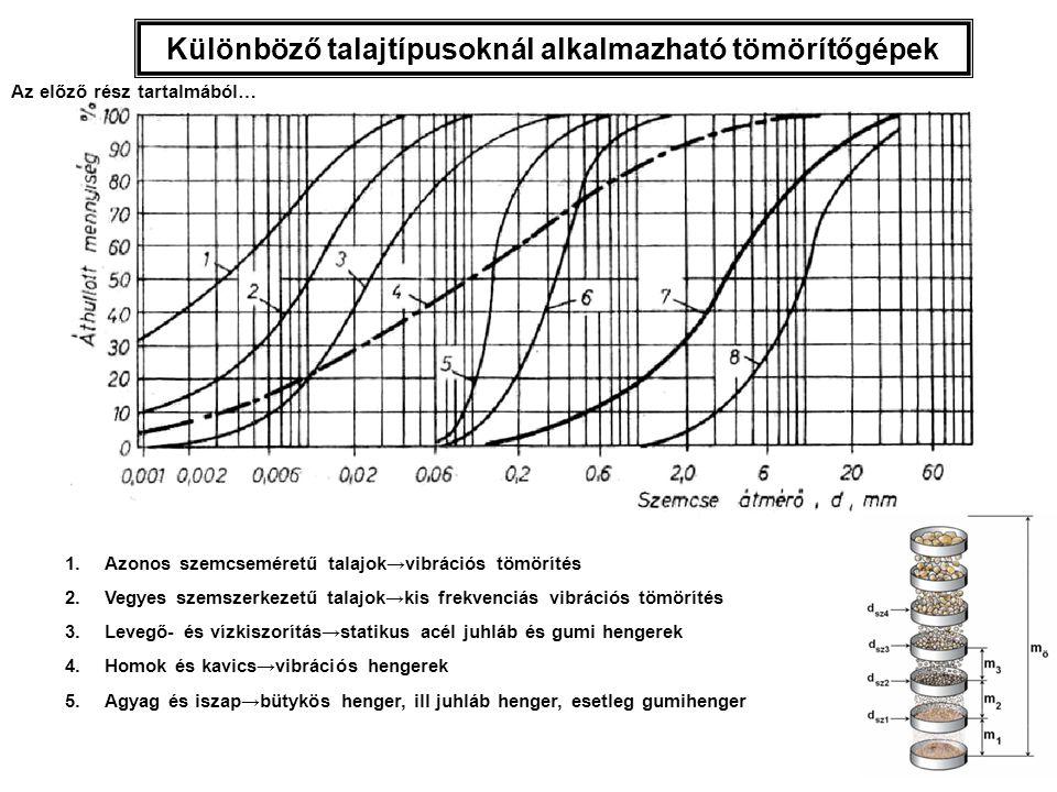 Különböző talajtípusoknál alkalmazható tömörítőgépek 1.Azonos szemcseméretű talajok→vibrációs tömörítés 2.Vegyes szemszerkezetű talajok→kis frekvenciás vibrációs tömörítés 3.Levegő- és vízkiszorítás→statikus acél juhláb és gumi hengerek 4.Homok és kavics→vibrációs hengerek 5.Agyag és iszap→bütykös henger, ill juhláb henger, esetleg gumihenger Az előző rész tartalmából…