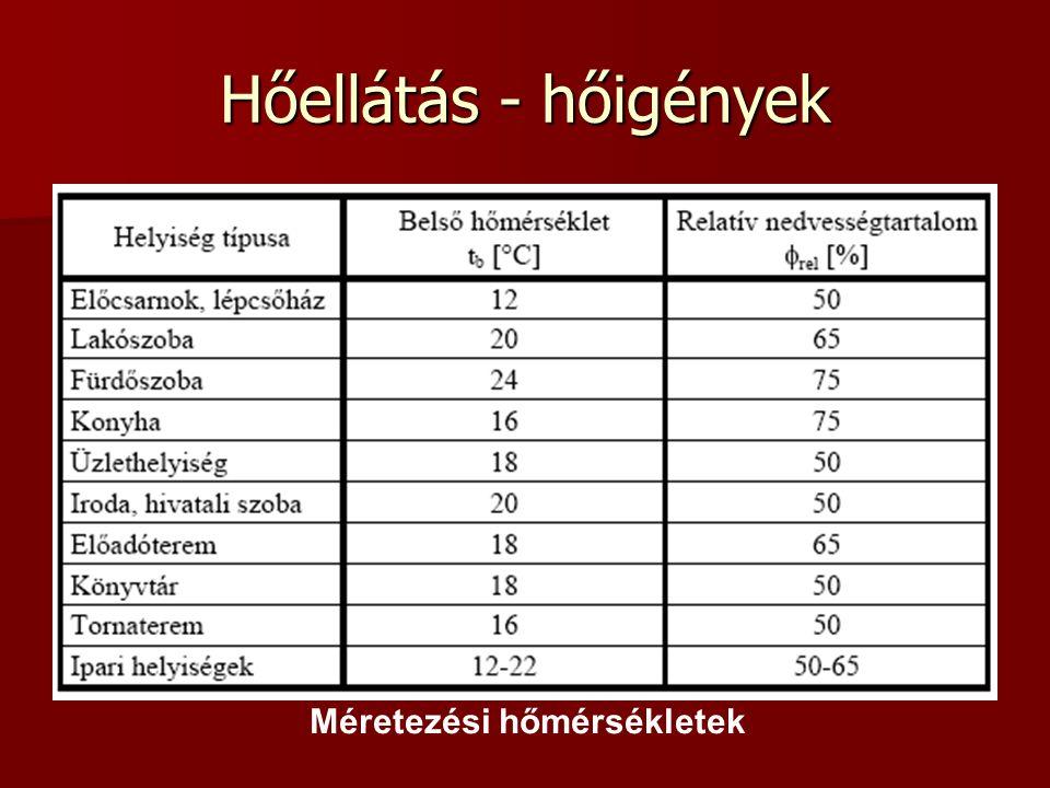 Hőellátás - hőigények Méretezési hőmérsékletek