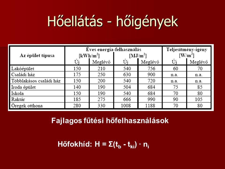 Hőellátás - hőigények Fajlagos fűtési hőfelhasználások Hőfokhíd: H = Σ(t b - t ki ) · n i