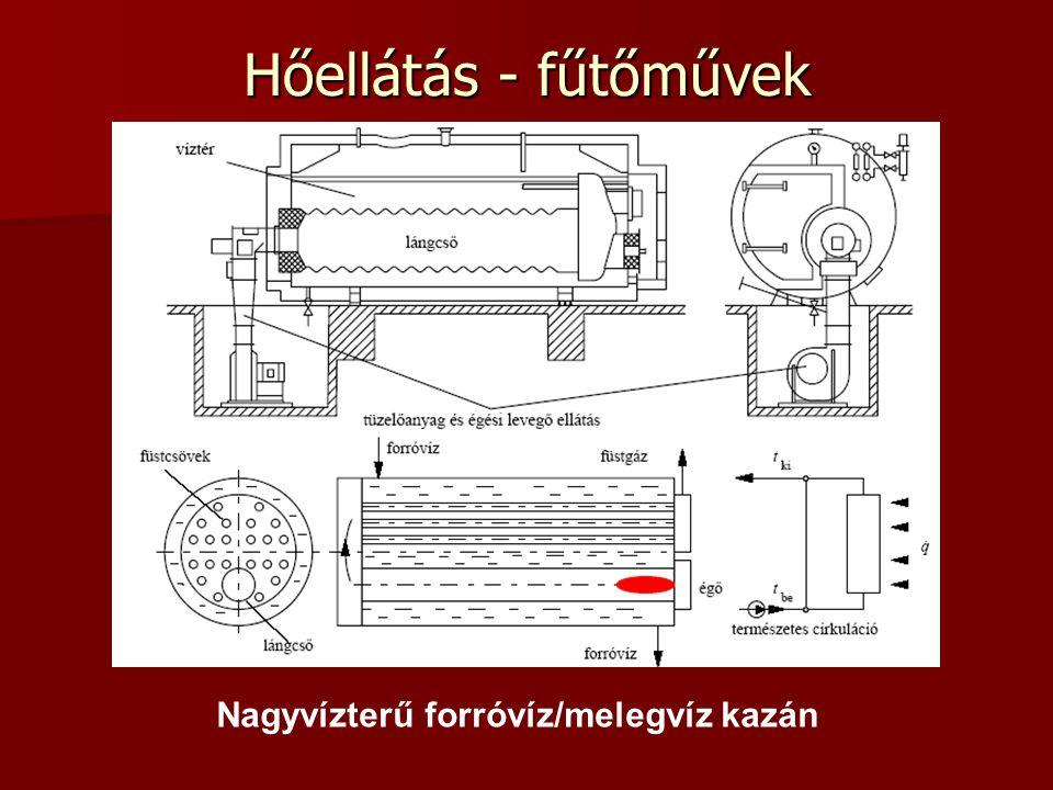 Hőellátás - fűtőművek Nagyvízterű forróvíz/melegvíz kazán