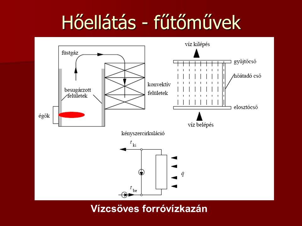 Hőellátás - fűtőművek Vízcsöves forróvízkazán