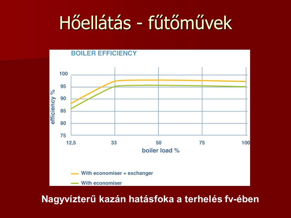 Hőellátás - fűtőművek Nagyvízterű kazán hatásfoka a terhelés fv-ében