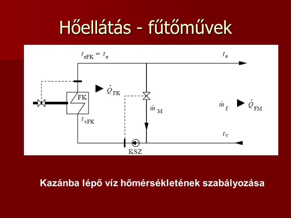 Hőellátás - fűtőművek Kazánba lépő víz hőmérsékletének szabályozása