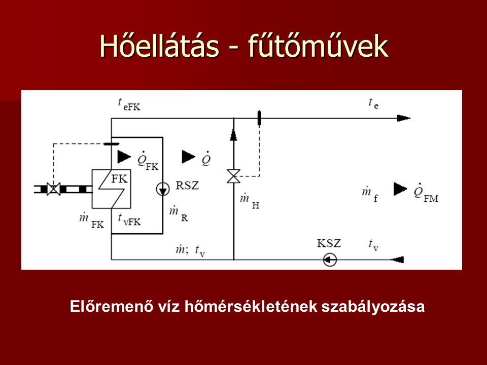 Hőellátás - fűtőművek Előremenő víz hőmérsékletének szabályozása