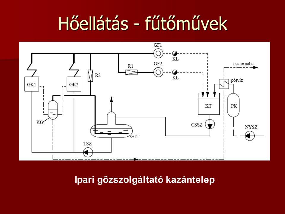 Hőellátás - fűtőművek Ipari gőzszolgáltató kazántelep