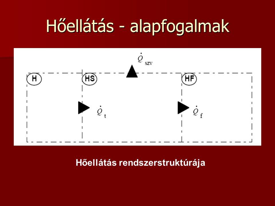 Hőellátás - alapfogalmak Hőellátás rendszerstruktúrája