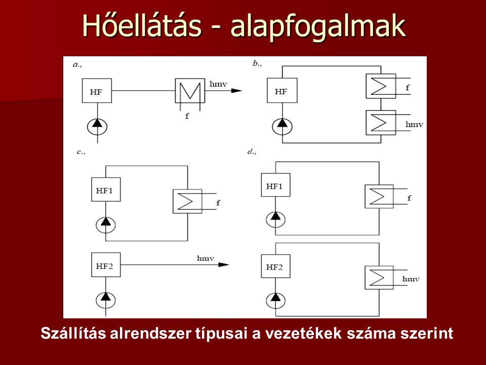 Hőmérséklet szabályozási diagram – termelői alrendszer