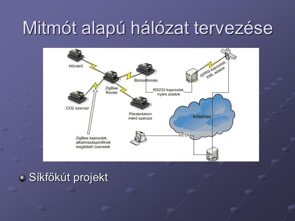 Szoftver A program C nyelven készült Platform AVR Mitmót AVR Mitmót Integration rádiós kártya Integration rádiós kártyaFejlesztőeszközök Eclipse Eclipse Make Make Subversion Subversion