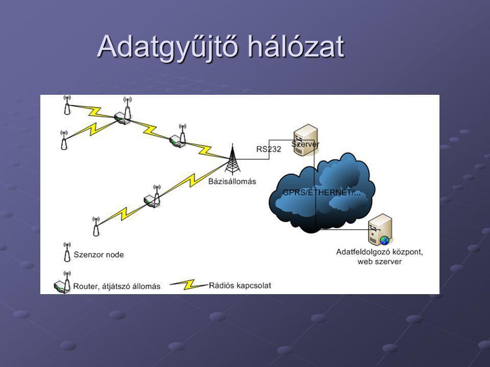 Feladatok Környezeti monitorozó rendszerekkel kapcsolatos követelmények megfogalmazása Jelenlegi megoldások áttekintése A ZigBee protokoll tanulmányozása Egy ZigBee alapú hálózat megtervezése Mitmót platformra A megtervezett hálózat egyes részeinek implementálása