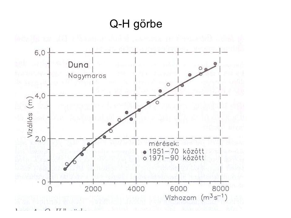 Q-H görbe