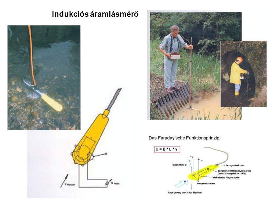 Indukciós áramlásmérő