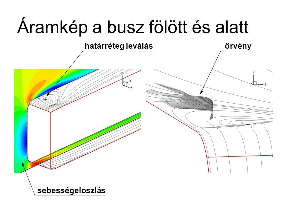 Áramkép a busz fölött és alatt határréteg leválásörvény sebességeloszlás