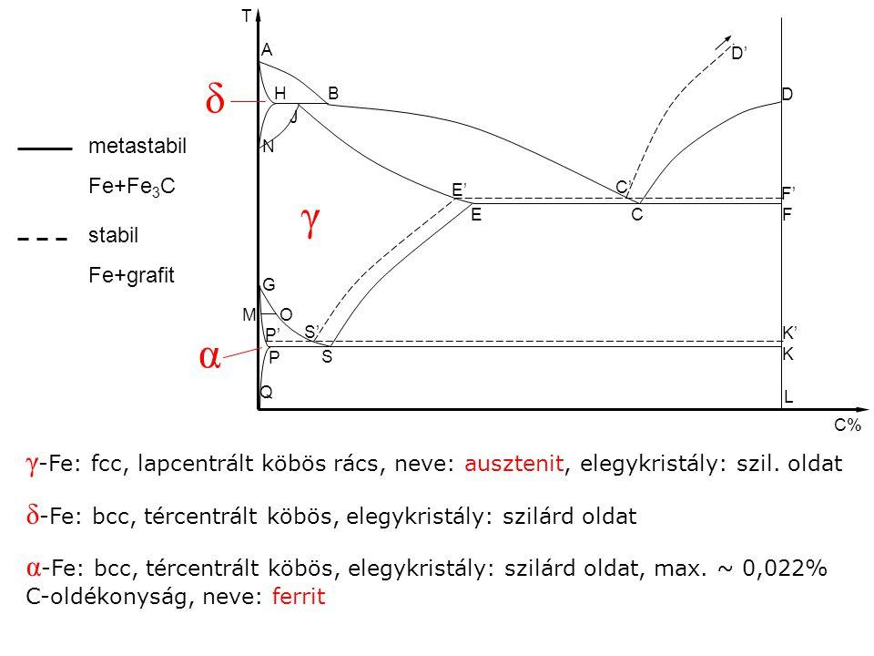 A H N J B D FCE G S P Q MO C% T K S' E' C' K' F' D' L P' γ α δ γ -Fe: fcc, lapcentrált köbös rács, neve: ausztenit, elegykristály: szil. oldat δ -Fe: