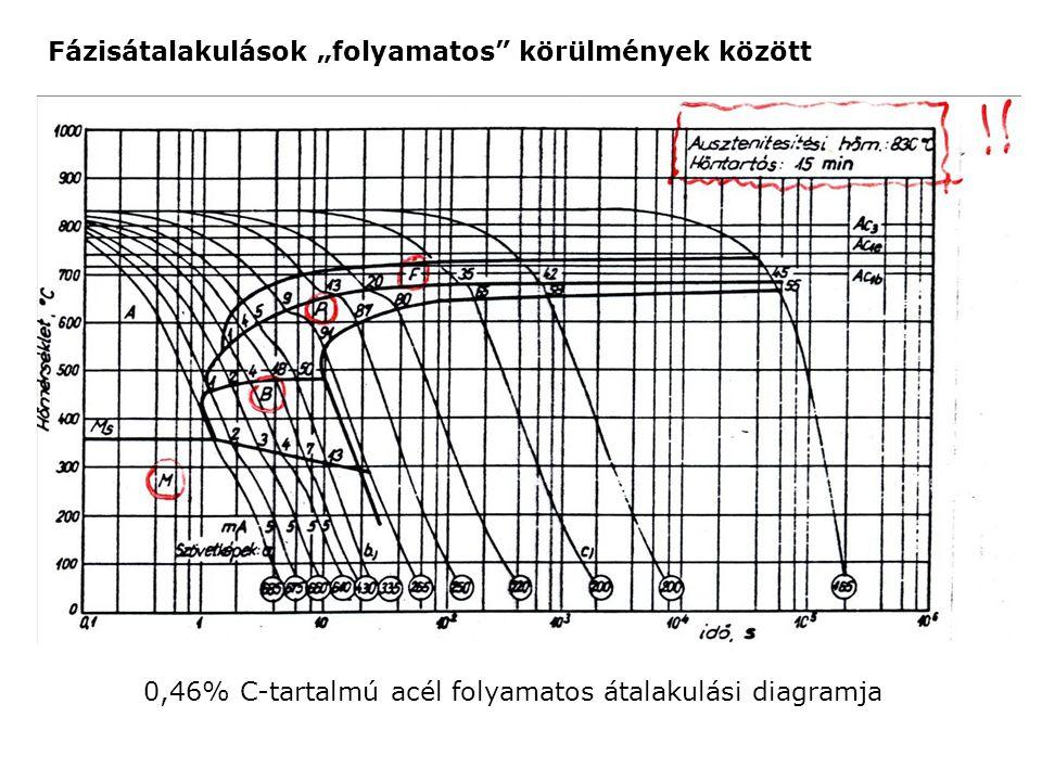 0,46% C-tartalmú acél folyamatos átalakulási diagramja