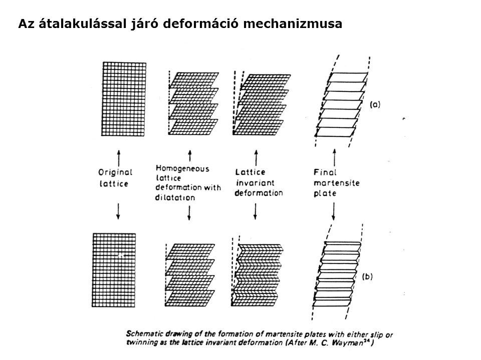 Az átalakulással járó deformáció mechanizmusa