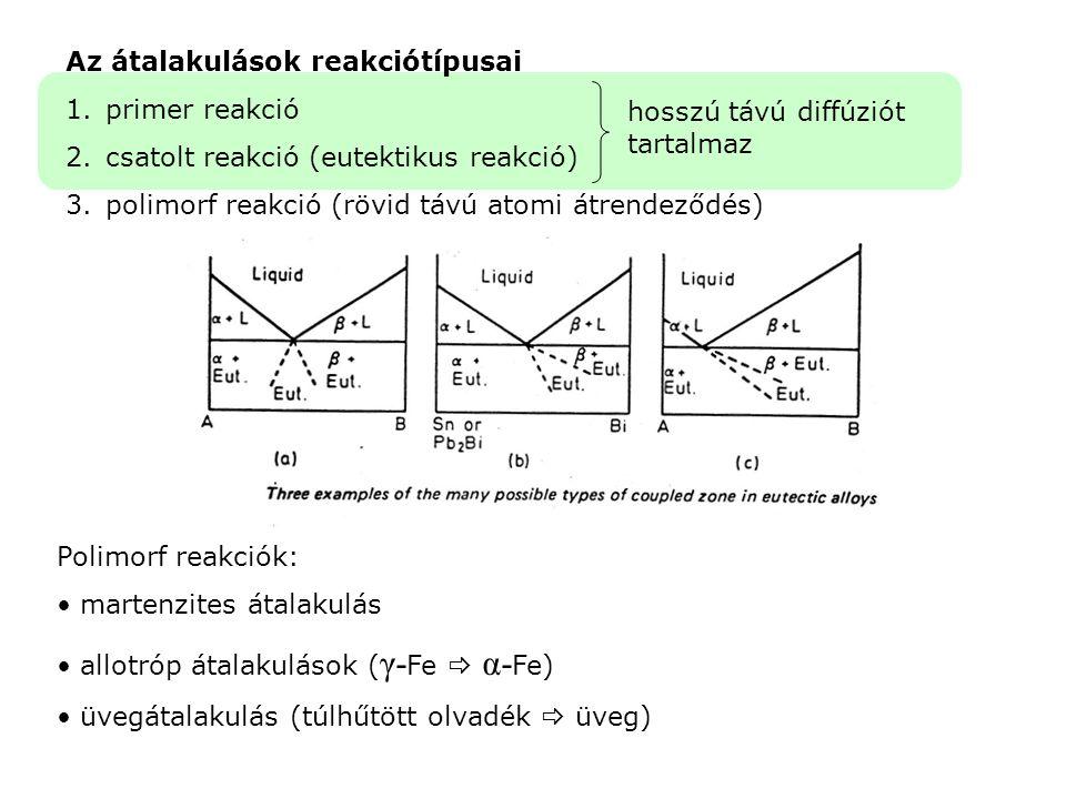 Az átalakulások reakciótípusai 1.primer reakció 2.csatolt reakció (eutektikus reakció) 3.polimorf reakció (rövid távú atomi átrendeződés) hosszú távú