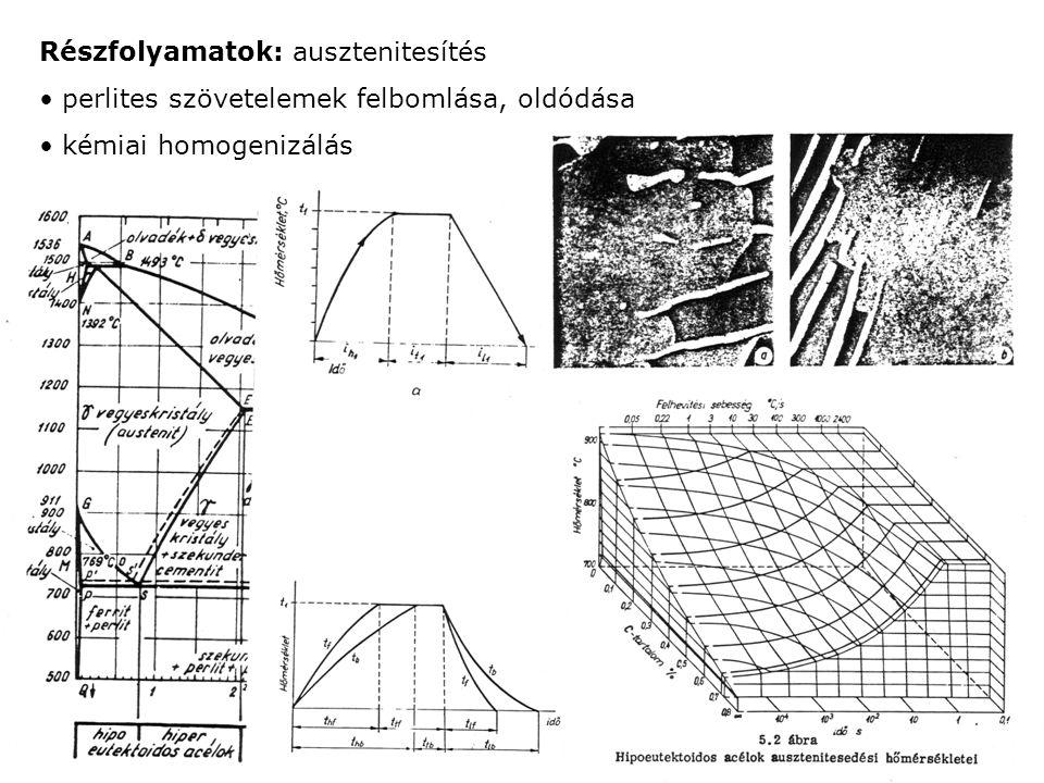 Részfolyamatok: ausztenitesítés perlites szövetelemek felbomlása, oldódása kémiai homogenizálás