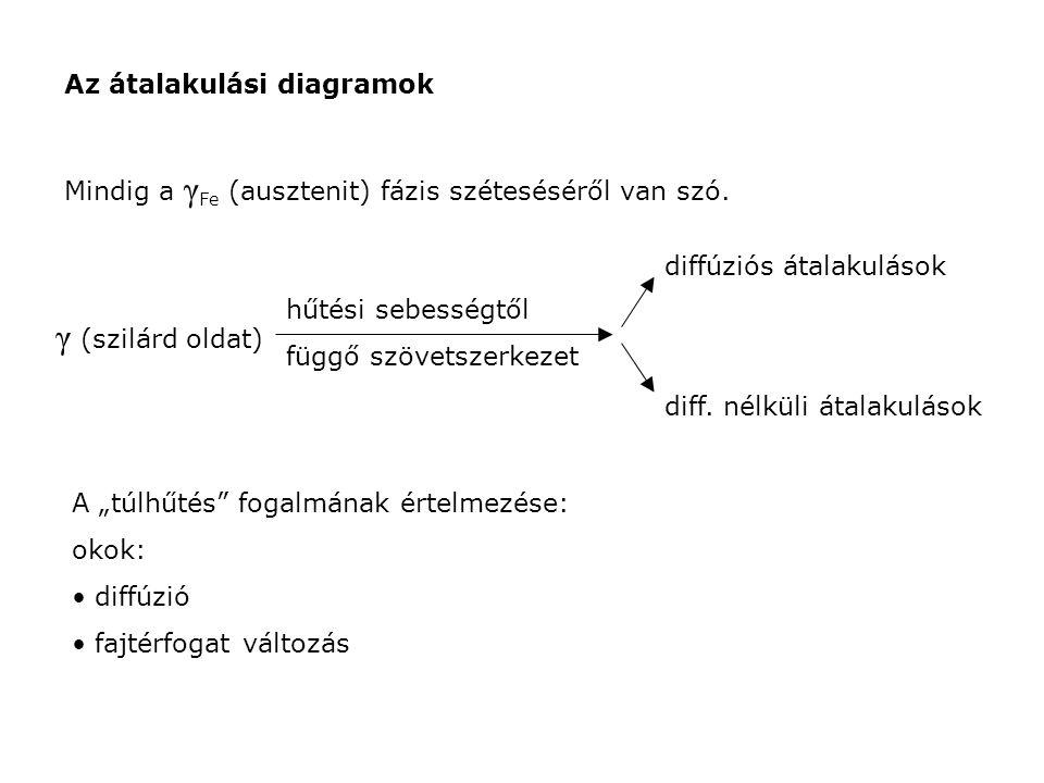 Az átalakulási diagramok Mindig a γ Fe (ausztenit) fázis széteséséről van szó. γ (szilárd oldat) hűtési sebességtől függő szövetszerkezet diffúziós át