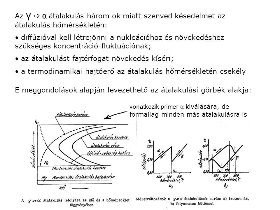 Az γ  α átalakulás három ok miatt szenved késedelmet az átalakulás hőmérsékletén: diffúzióval kell létrejönni a nukleációhoz és növekedéshez szüksége