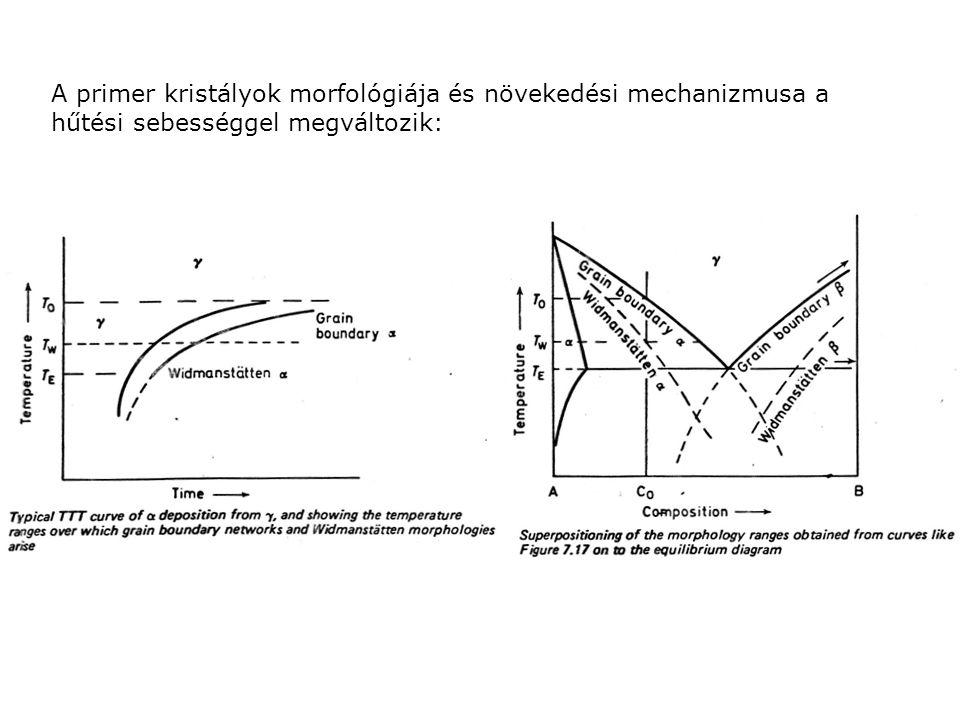 A primer kristályok morfológiája és növekedési mechanizmusa a hűtési sebességgel megváltozik: