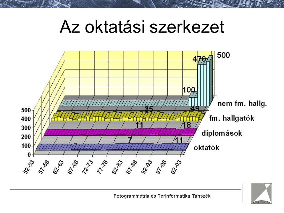 Fotogrammetria és Térinformatika Tanszék Az oktatási szerkezet