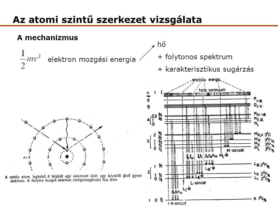 Az atomi szintű szerkezet vizsgálata A mechanizmus elektron mozgási energia hő + folytonos spektrum + karakterisztikus sugárzás