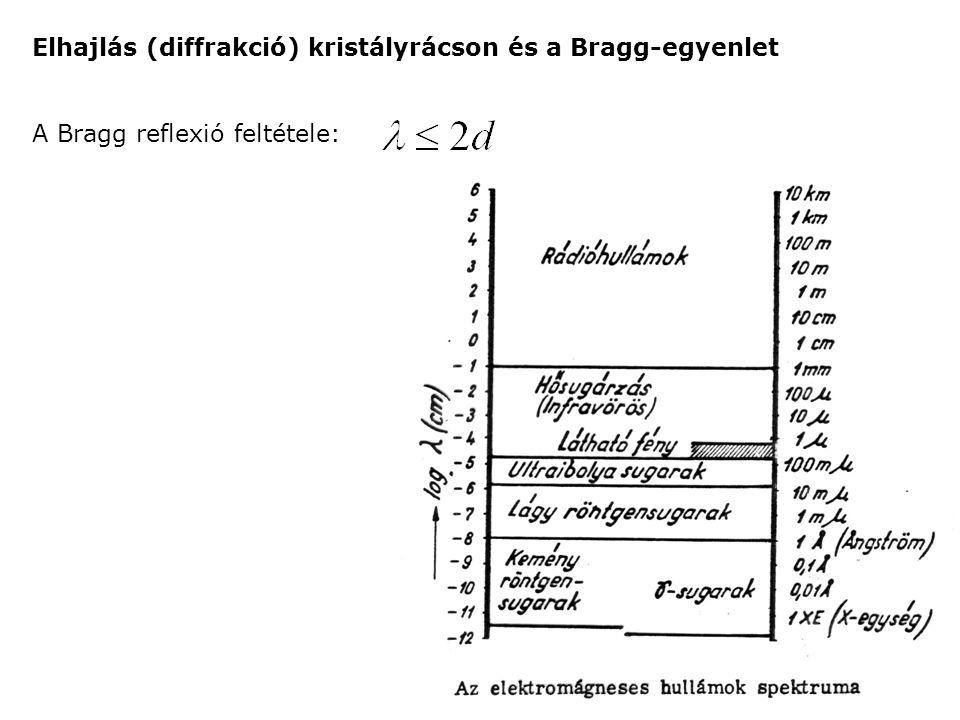 Elhajlás (diffrakció) kristályrácson és a Bragg-egyenlet A Bragg reflexió feltétele: