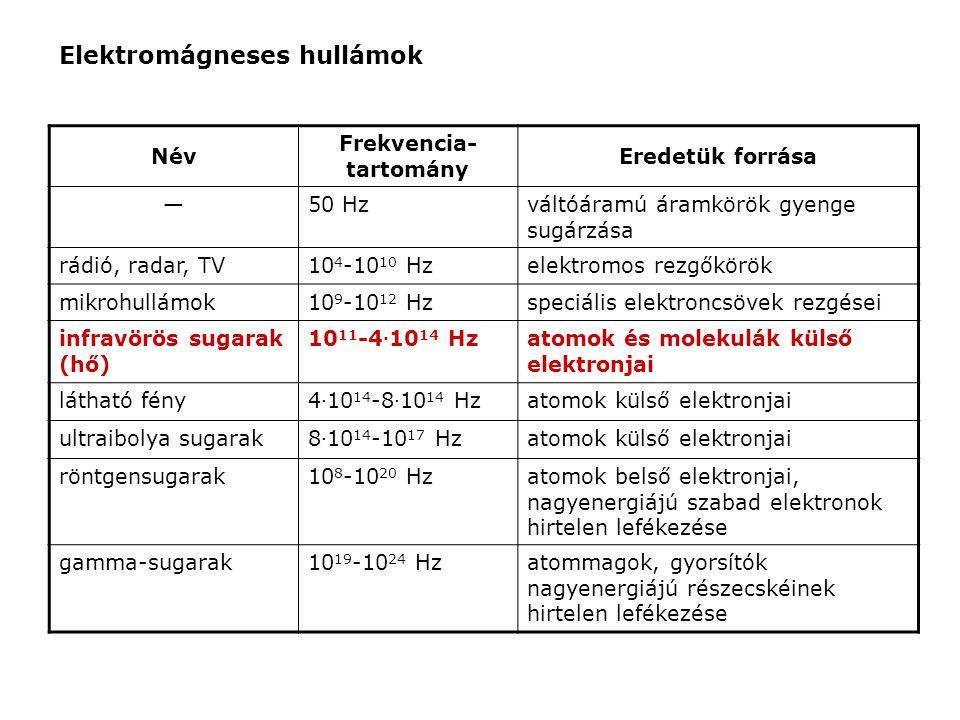 Elektromágneses hullámok Név Frekvencia- tartomány Eredetük forrása —50 Hzváltóáramú áramkörök gyenge sugárzása rádió, radar, TV10 4 -10 10 Hzelektrom