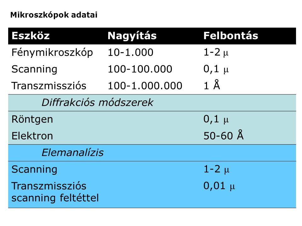 Mikroszkópok adatai EszközNagyításFelbontás Fénymikroszkóp10-1.0001-2 μ Scanning100-100.0000,1 μ Transzmissziós100-1.000.0001 Å Diffrakciós módszerek