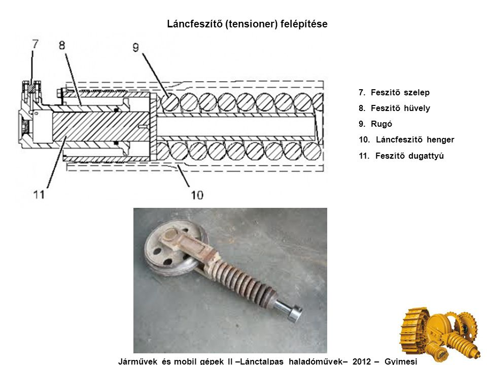 Láncfeszítő (tensioner) felépítése 7. Feszítő szelep 8. Feszítő hüvely 9. Rugó 10. Láncfeszítő henger 11. Feszítő dugattyú Járművek és mobil gépek II