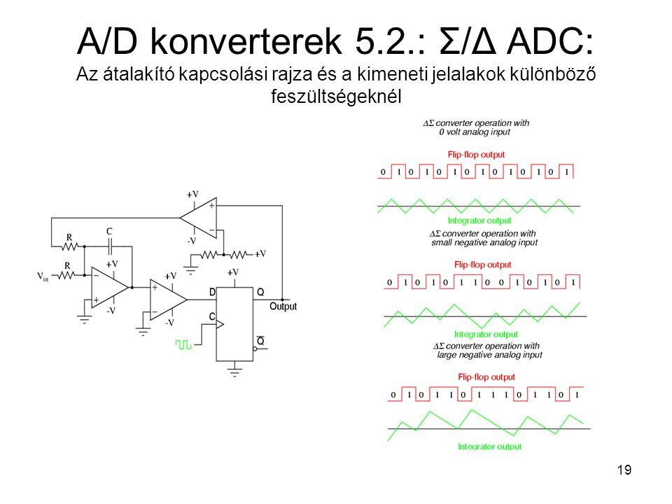 19 A/D konverterek 5.2.: Σ/Δ ADC: Az átalakító kapcsolási rajza és a kimeneti jelalakok különböző feszültségeknél