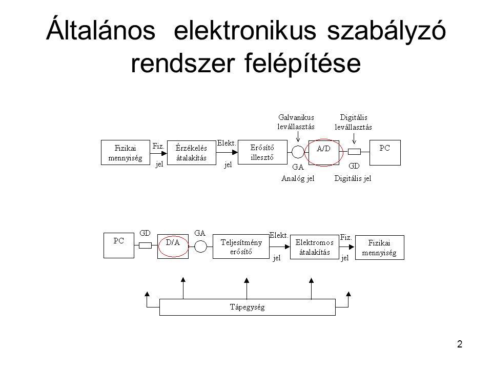 2 Általános elektronikus szabályzó rendszer felépítése