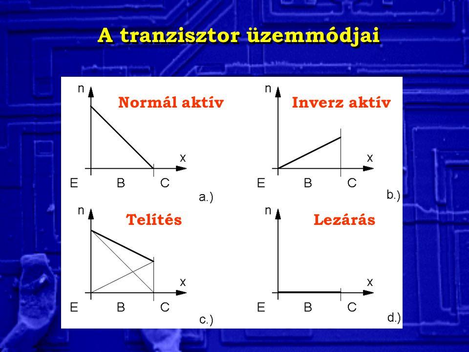 A tranzisztor üzemmódjai Normál aktív Inverz aktív TelítésLezárás