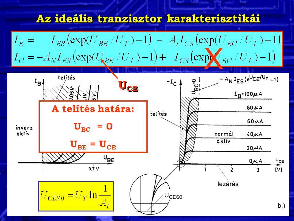 Az ideális tranzisztor karakterisztikái A telítés határa: U BC = 0 U BE = U CE X U CE