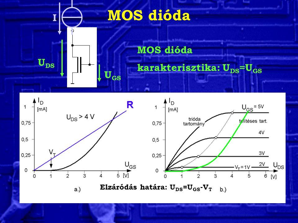 MOS dióda Elzáródás határa: U DS =U GS -V T MOS dióda karakterisztika: U DS =U GS U DS U GS I