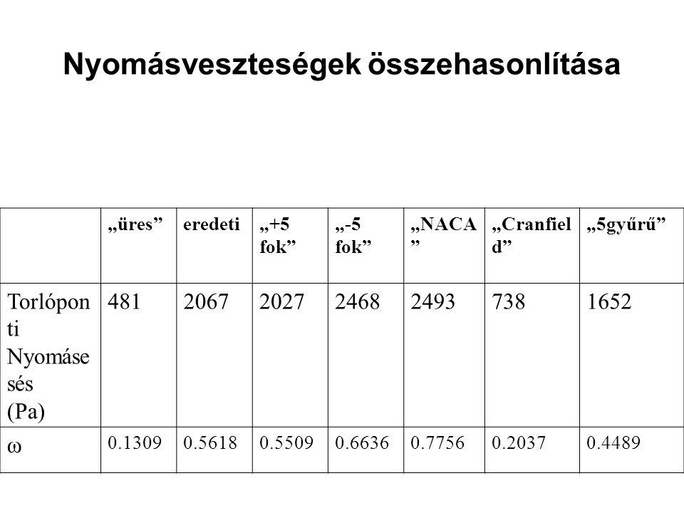 """Nyomásveszteségek összehasonlítása """"üres eredeti""""+5 fok """"-5 fok """"NACA """"Cranfiel d """"5gyűrű Torlópon ti Nyomáse sés (Pa) 48120672027246824937381652 ω 0.13090.56180.55090.66360.77560.20370.4489"""