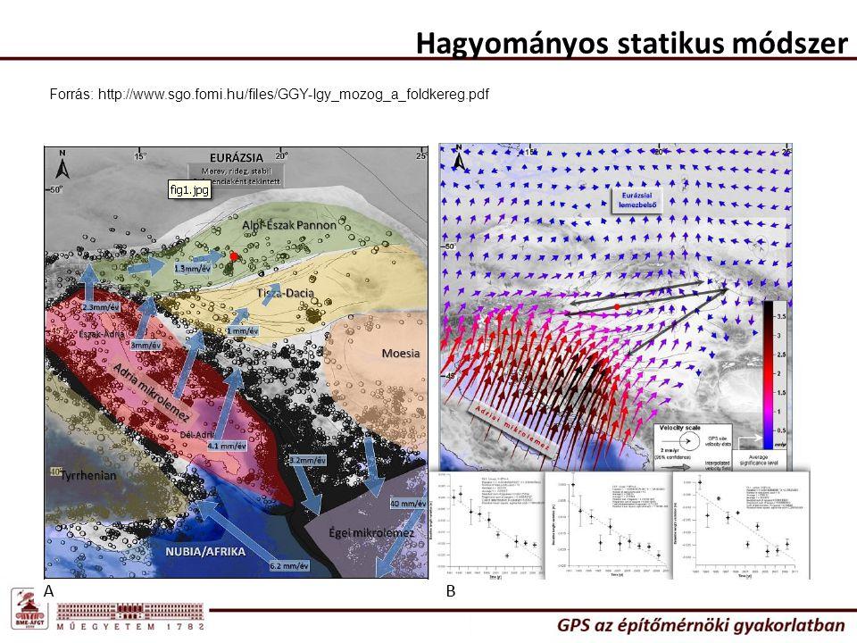Hagyományos statikus módszer Forrás: http://www.sgo.fomi.hu/files/GGY-Igy_mozog_a_foldkereg.pdf
