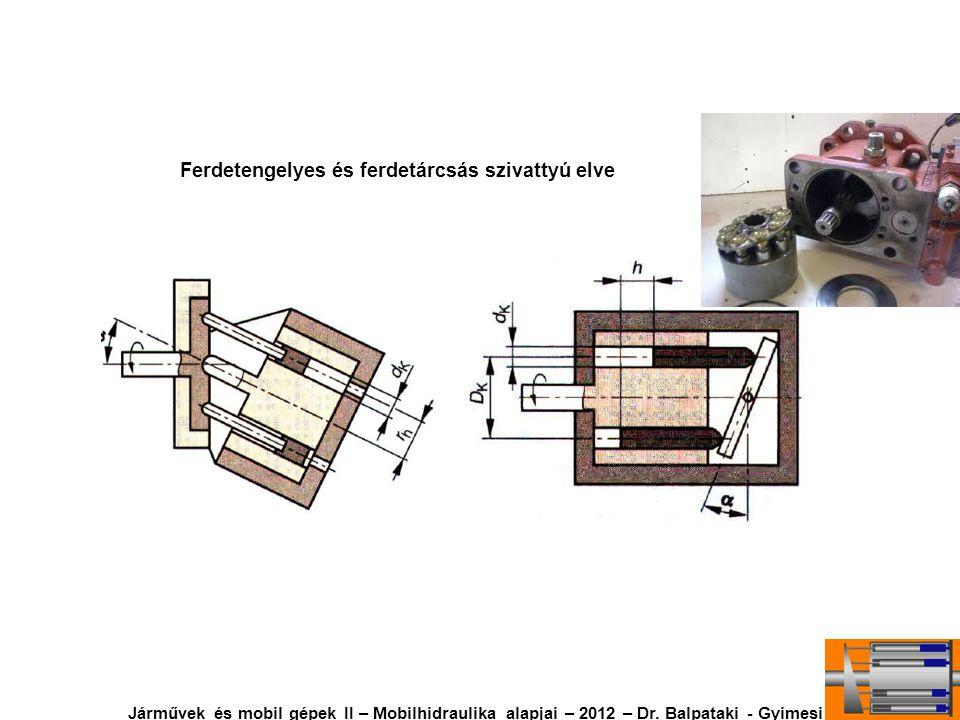 Ferdetengelyes és ferdetárcsás szivattyú elve Járművek és mobil gépek II – Mobilhidraulika alapjai – 2012 – Dr. Balpataki - Gyimesi
