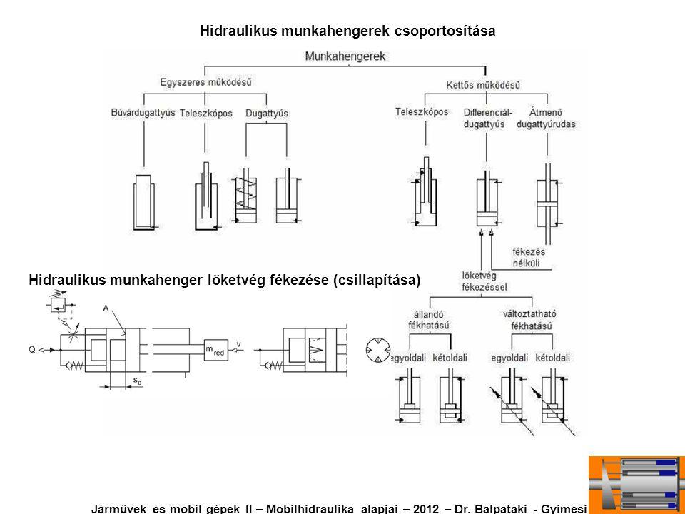 Hidraulikus munkahengerek csoportosítása Hidraulikus munkahenger löketvég fékezése (csillapítása) Járművek és mobil gépek II – Mobilhidraulika alapjai