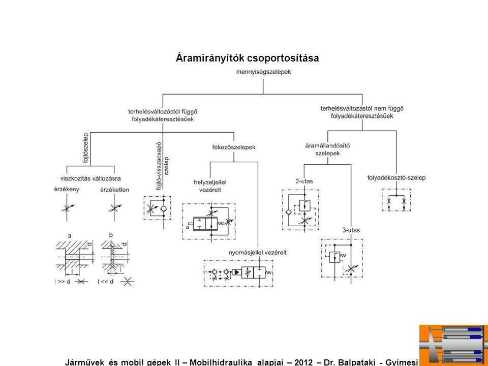 Áramirányítók csoportosítása Járművek és mobil gépek II – Mobilhidraulika alapjai – 2012 – Dr. Balpataki - Gyimesi