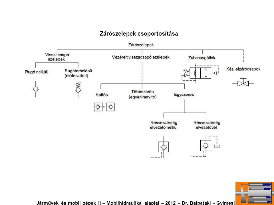 Zárószelepek csoportosítása Járművek és mobil gépek II – Mobilhidraulika alapjai – 2012 – Dr. Balpataki - Gyimesi