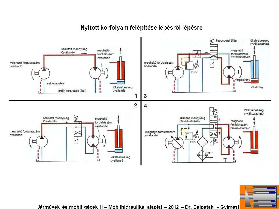 Nyitott körfolyam felépítése lépésről lépésre Járművek és mobil gépek II – Mobilhidraulika alapjai – 2012 – Dr. Balpataki - Gyimesi