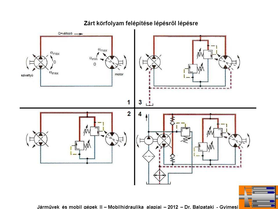 Zárt körfolyam felépítése lépésről lépésre Járművek és mobil gépek II – Mobilhidraulika alapjai – 2012 – Dr. Balpataki - Gyimesi