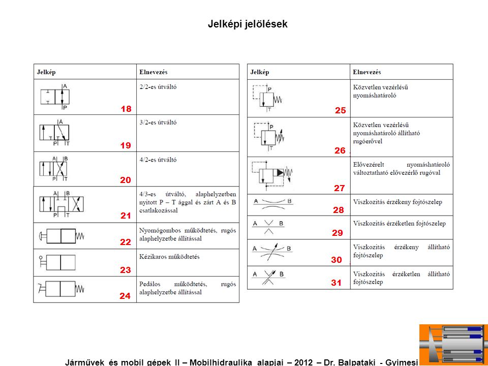 Járművek és mobil gépek II – Mobilhidraulika alapjai – 2012 – Dr. Balpataki - Gyimesi